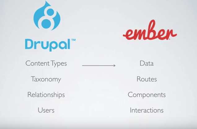 How to build a working Drupal 8 app in 25 hours